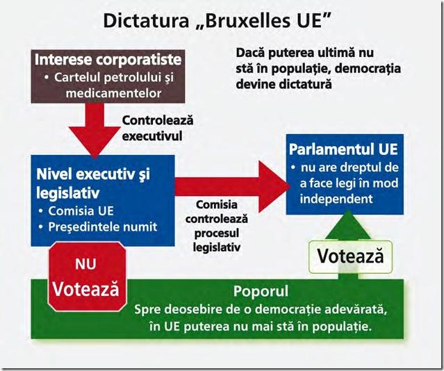 Structura Uninunii Europene