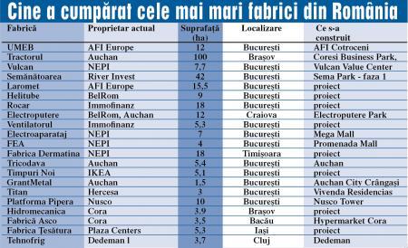 tabel fabrici desfiintate